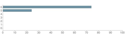 Chart?cht=bhs&chs=500x140&chbh=10&chco=6f92a3&chxt=x,y&chd=t:74,24,0,0,0,0,0&chm=t+74%,333333,0,0,10|t+24%,333333,0,1,10|t+0%,333333,0,2,10|t+0%,333333,0,3,10|t+0%,333333,0,4,10|t+0%,333333,0,5,10|t+0%,333333,0,6,10&chxl=1:|other|indian|hawaiian|asian|hispanic|black|white